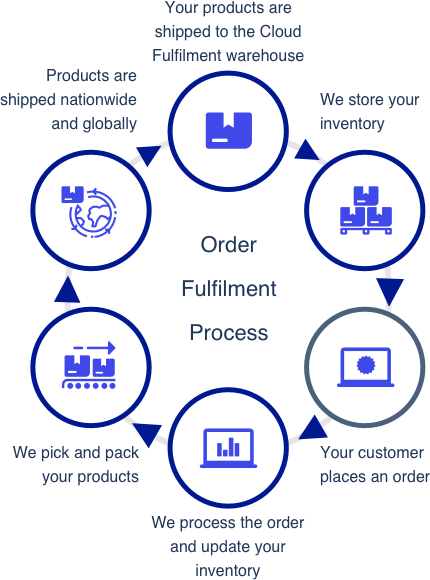 How does e-commerce work?